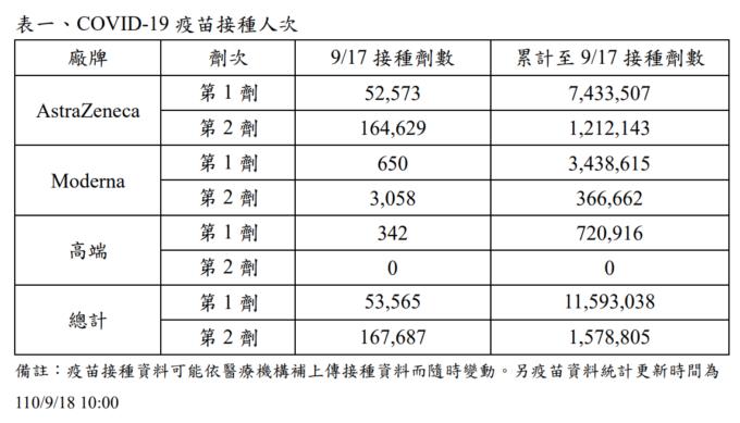 台湾ワクチン接種状況